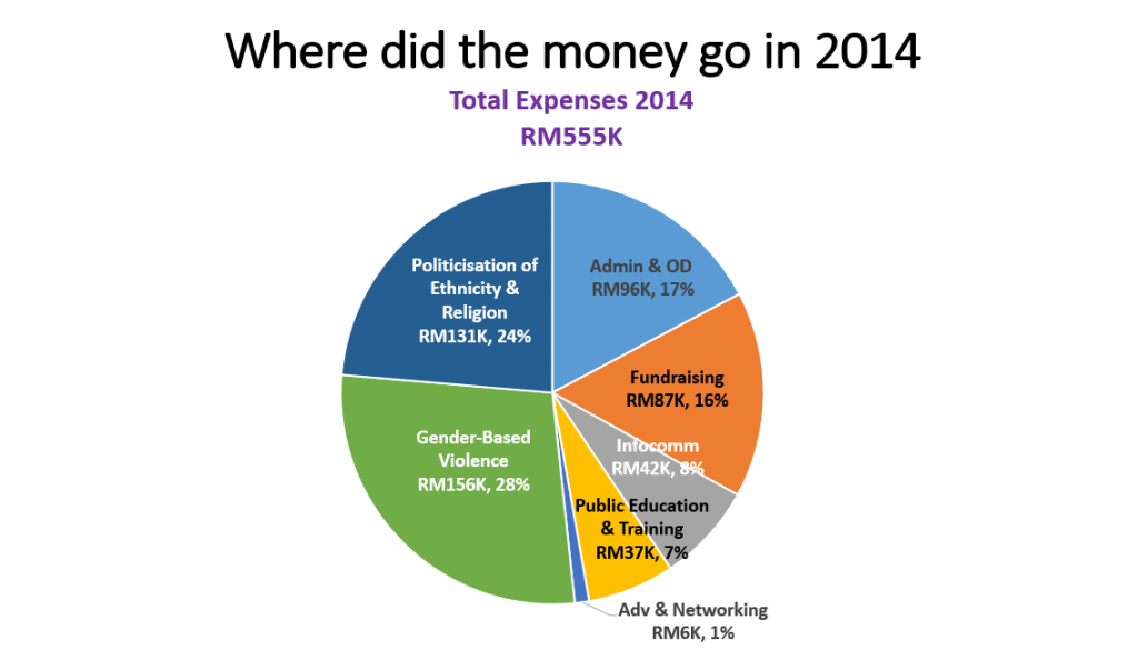 2014 Funding Chart